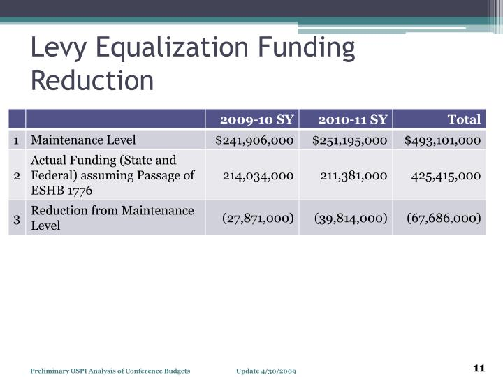 Levy Equalization Funding Reduction