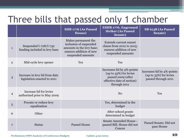 Three bills that passed only 1 chamber