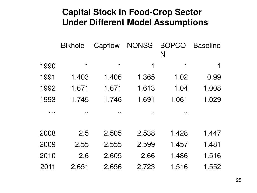 Capital Stock in Food-Crop Sector