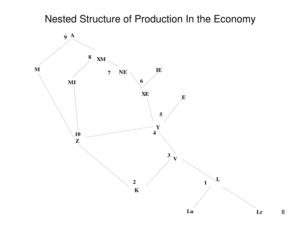 Nested Structure of Production In the Economy