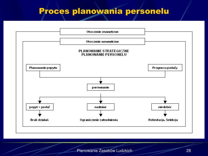 Proces planowania personelu