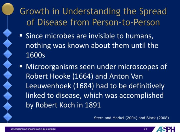 Growth in Understanding the Spread of Disease from Person-to-Person