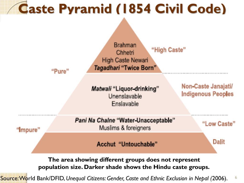 Caste Pyramid (1854 Civil Code)