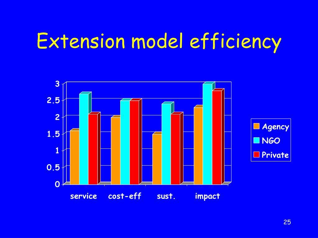 Extension model efficiency