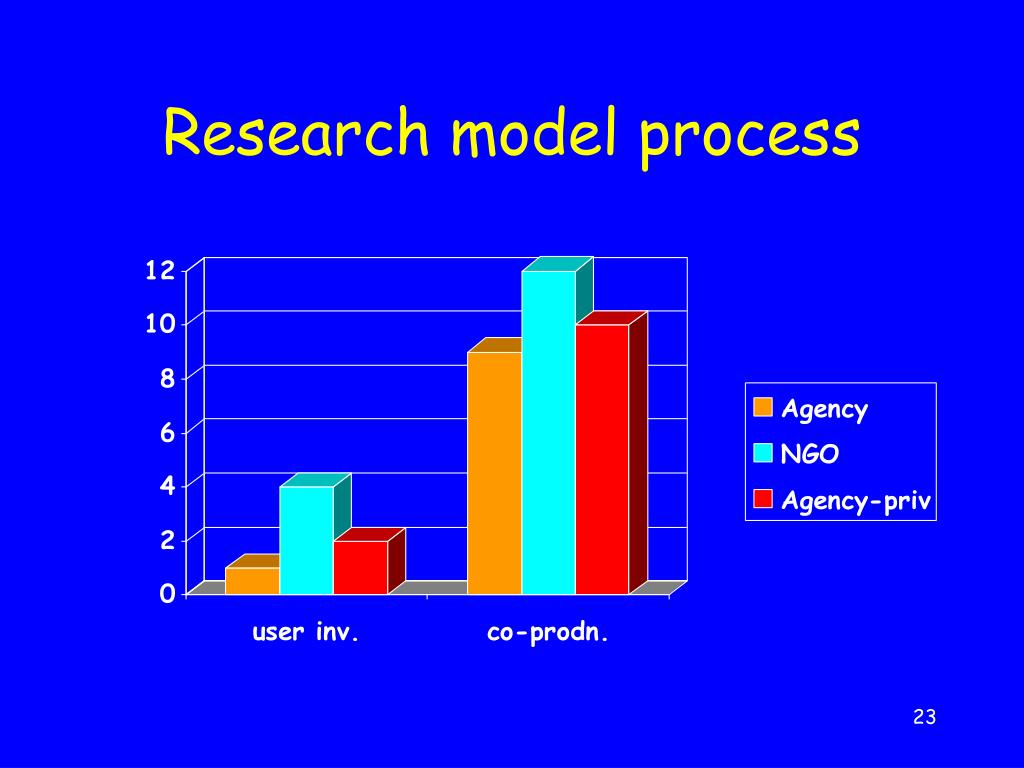 Research model process