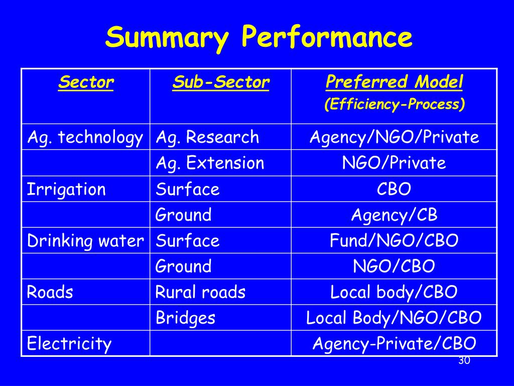 Summary Performance