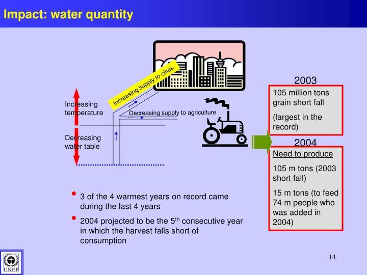 Impact: water quantity