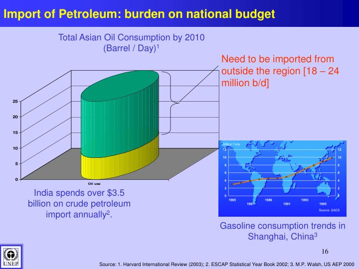 Import of Petroleum: burden on national budget