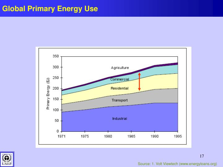 Global Primary Energy Use