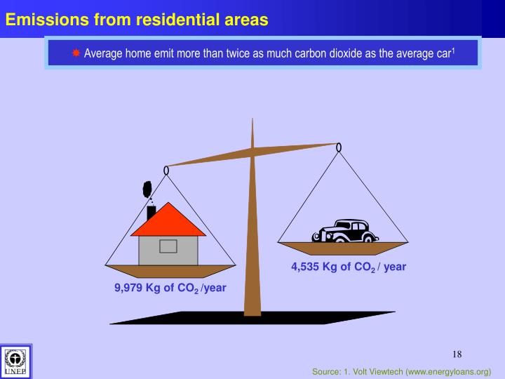 Emissions from residential areas