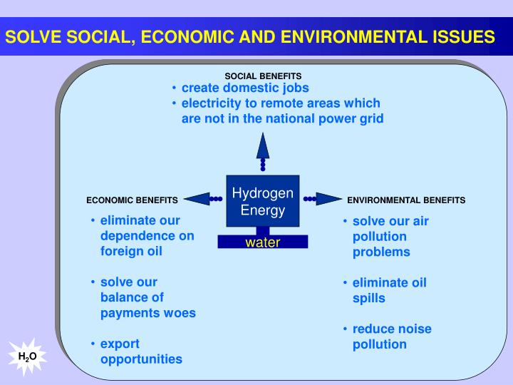SOLVE SOCIAL, ECONOMIC AND ENVIRONMENTAL ISSUES