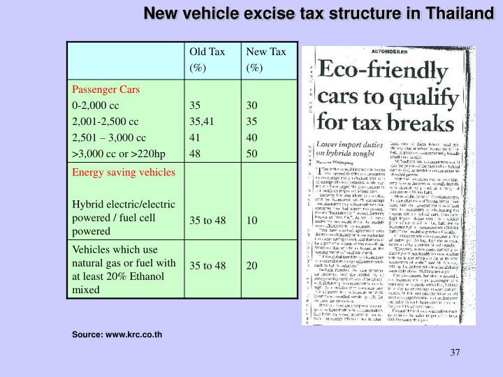 New vehicle excise tax structure in Thailand