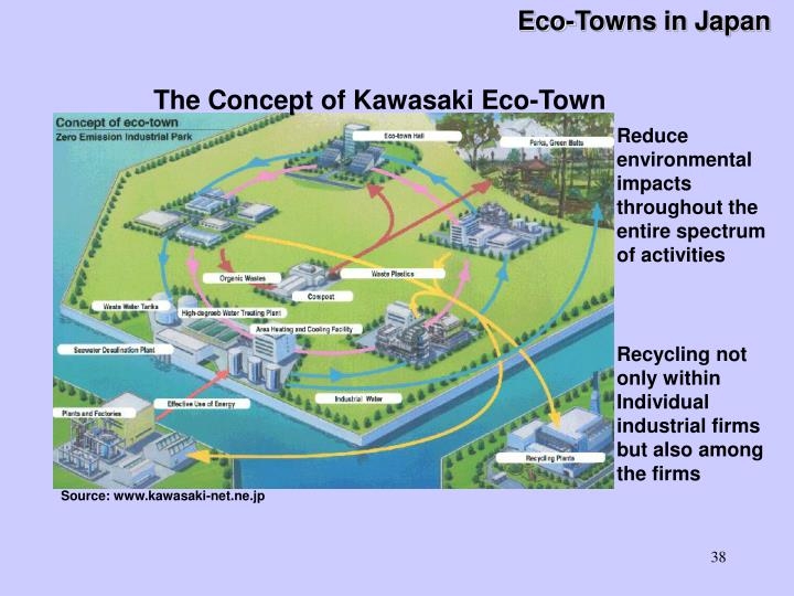 Eco-Towns in Japan
