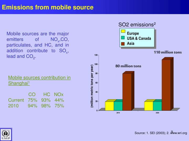 Emissions from mobile source