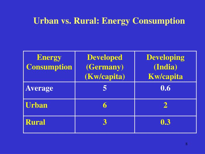 Urban vs. Rural: Energy Consumption