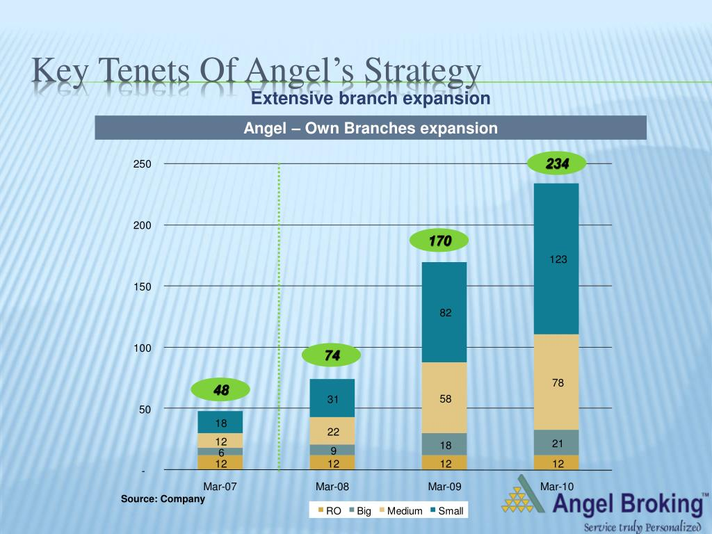 Key Tenets Of Angel's Strategy