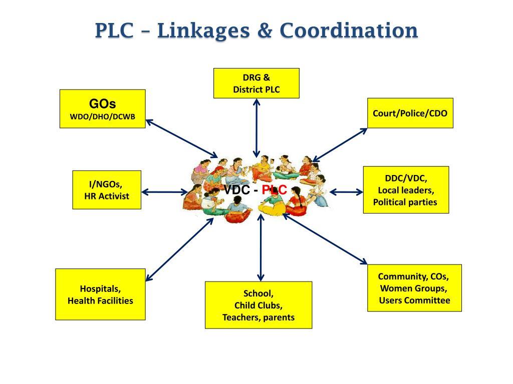 PLC – Linkages & Coordination