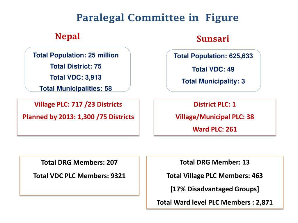 Paralegal Committee in  Figure