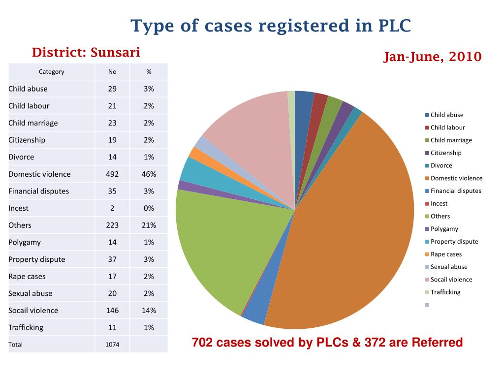 Type of cases registered in PLC