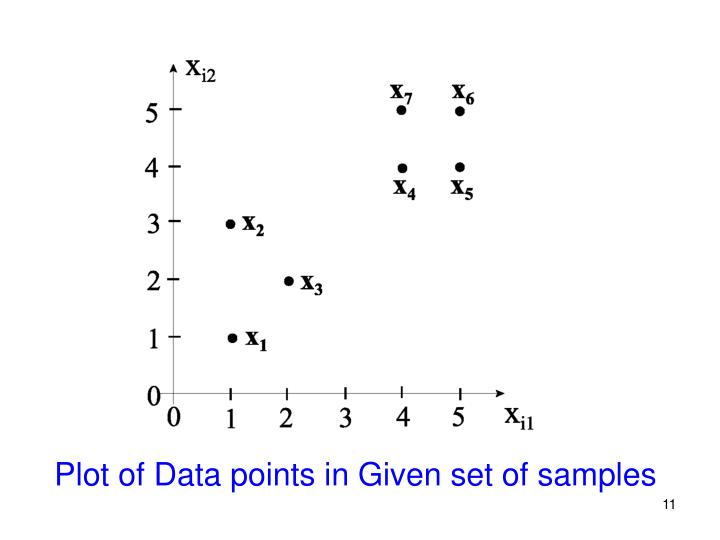 Plot of Data points in Given set of samples
