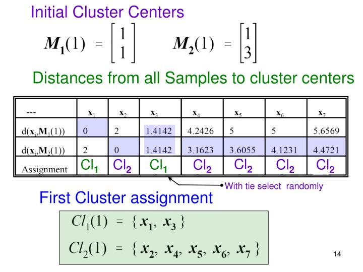 Initial Cluster Centers