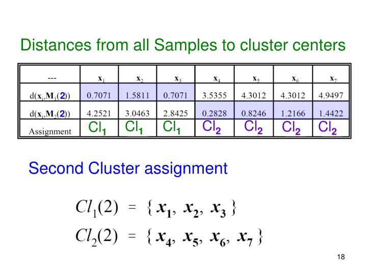 Distances from all Samples to cluster centers
