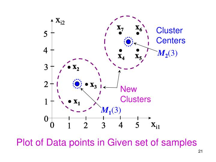 ClusterCenters