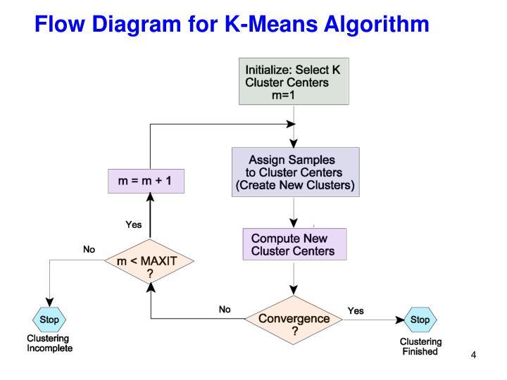 Flow Diagram for K-Means Algorithm