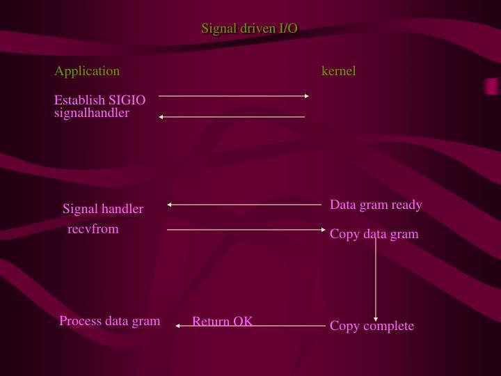 Signal driven I/O