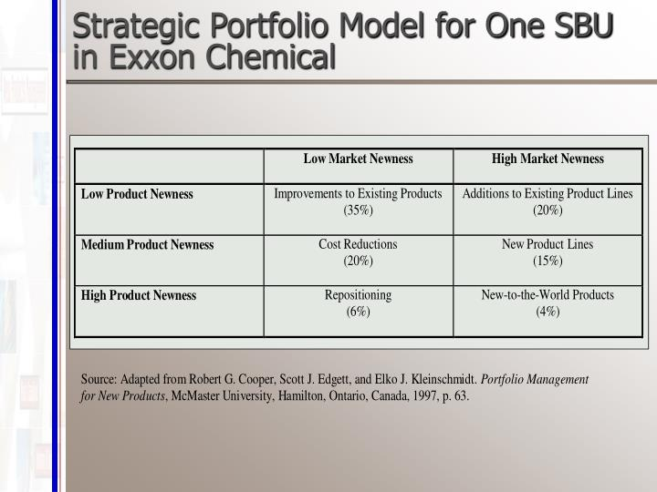Strategic Portfolio Model for One SBU in Exxon Chemical
