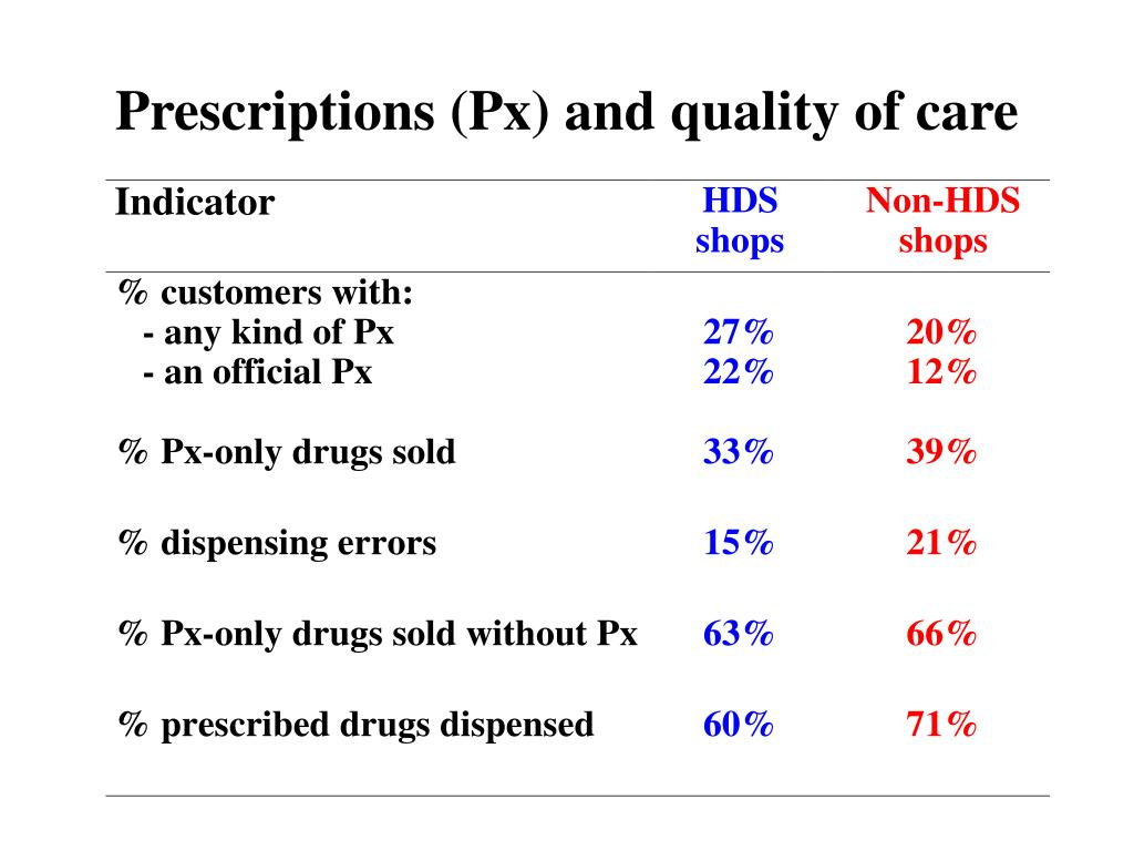 Prescriptions (Px) and quality of care