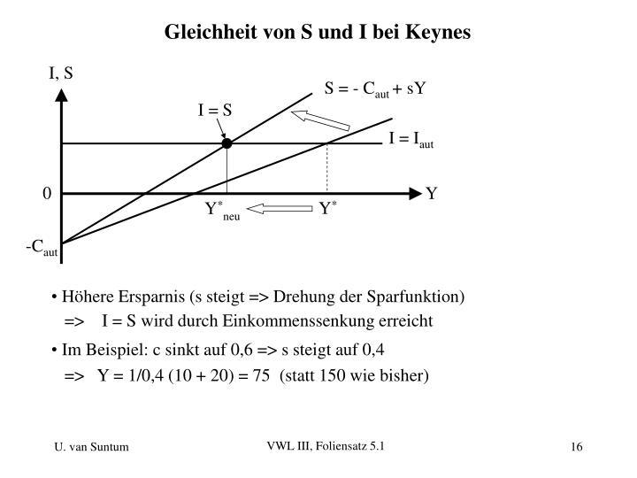 Gleichheit von S und I bei Keynes