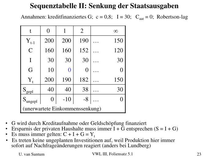 Sequenztabelle II: Senkung der Staatsausgaben