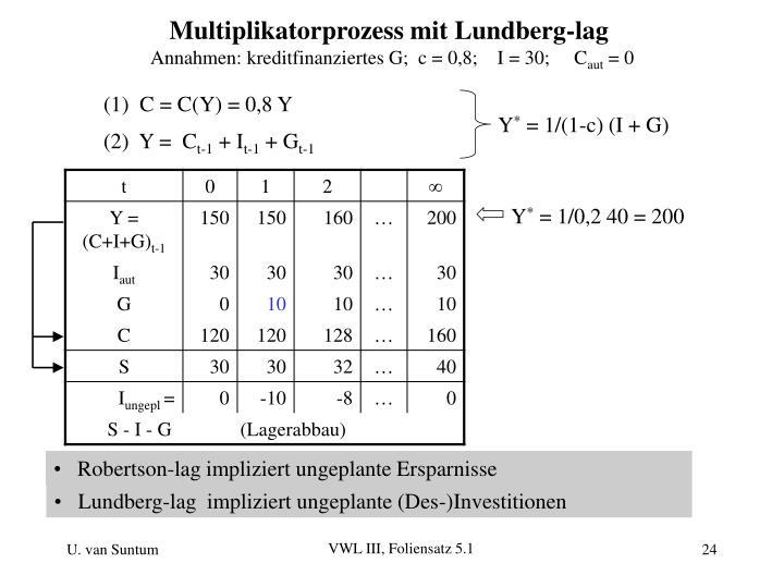 Multiplikatorprozess mit Lundberg-lag
