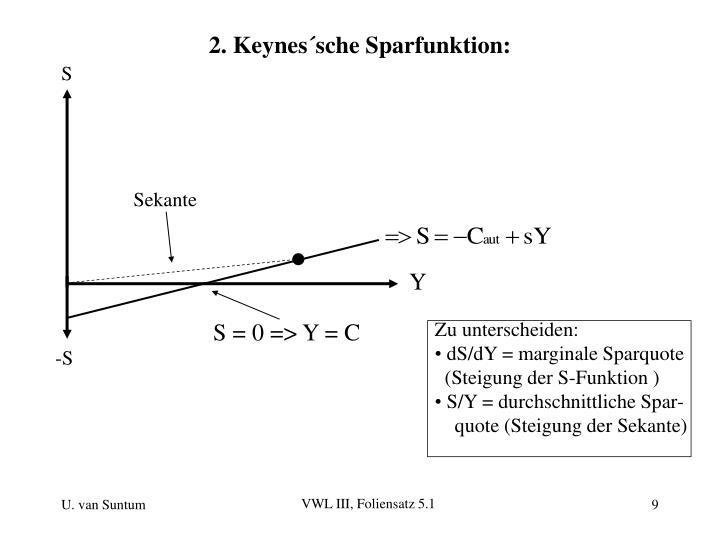 2. Keynes´sche Sparfunktion: