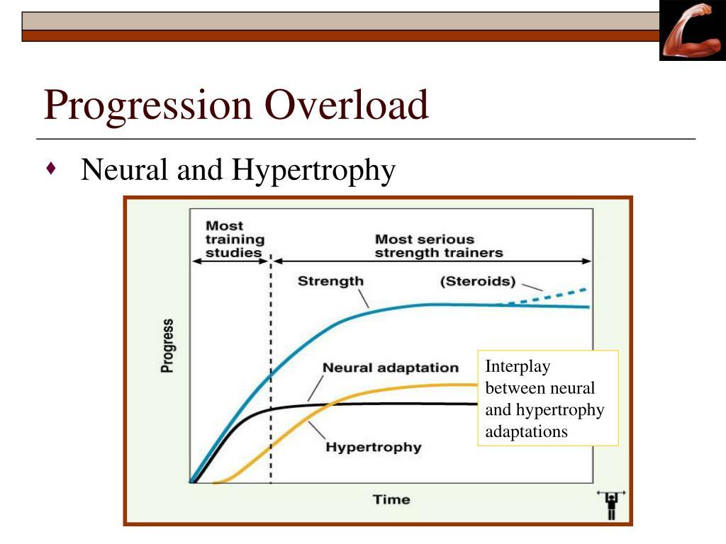 Progression Overload