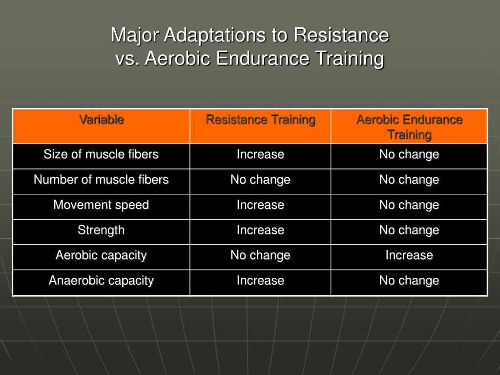 Major Adaptations to Resistance
