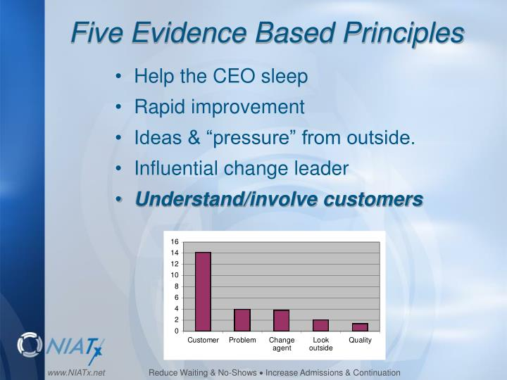 Five Evidence Based Principles