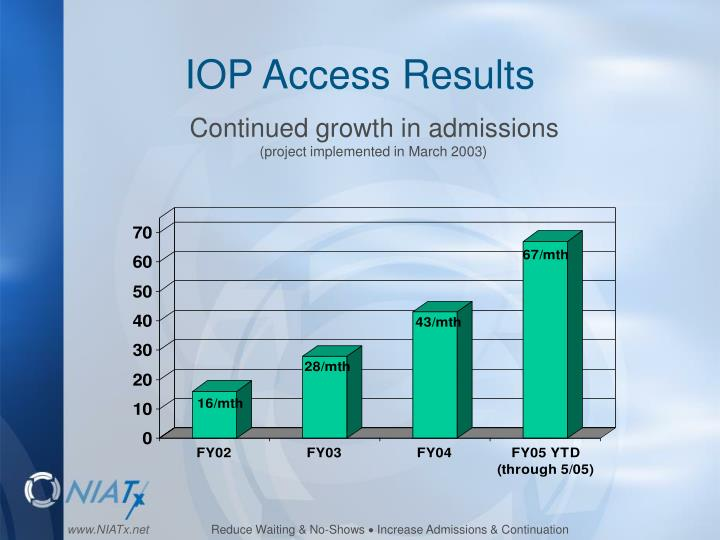 IOP Access Results