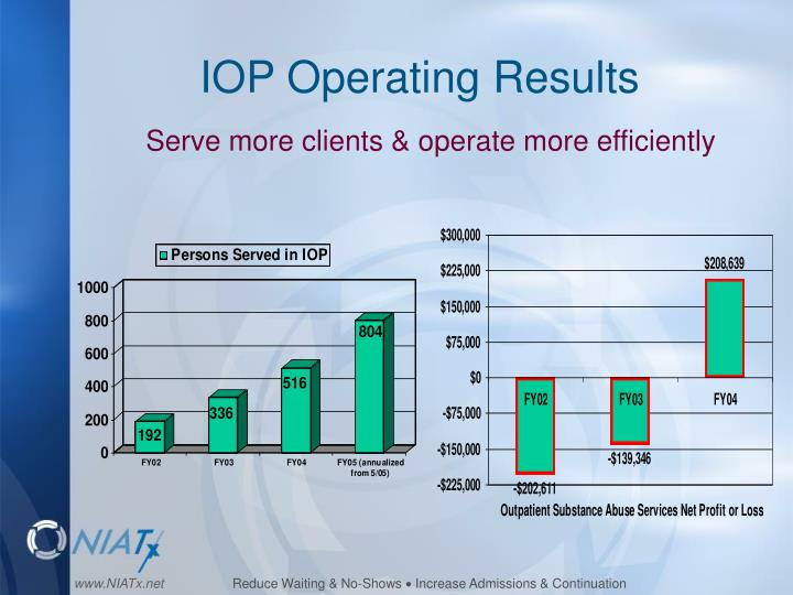IOP Operating Results