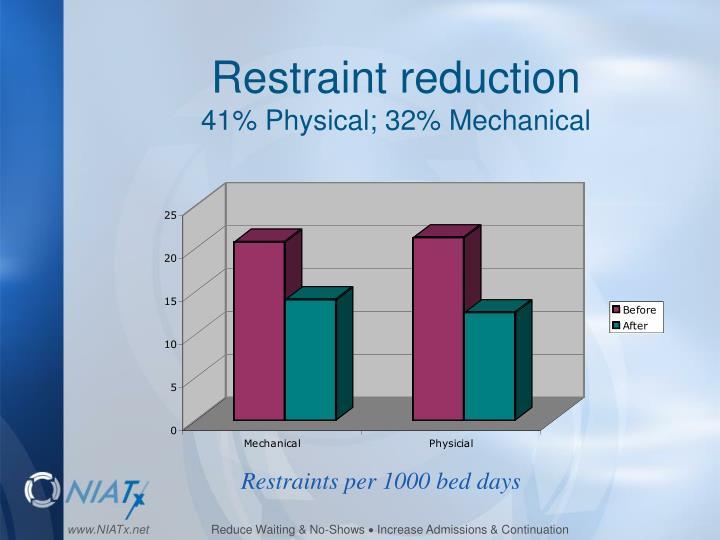 Restraint reduction