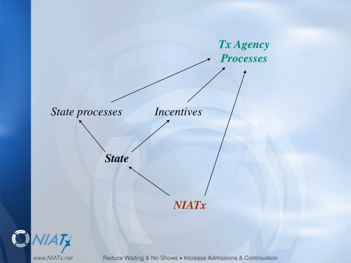 Tx Agency Processes