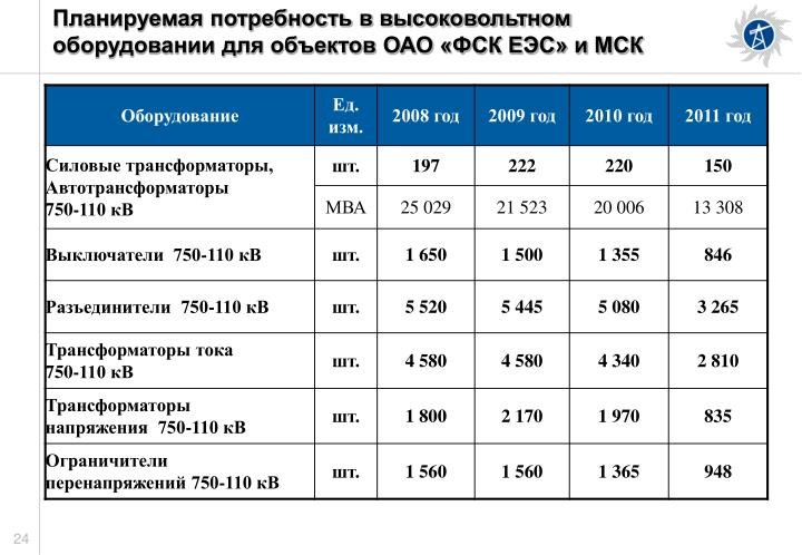 Планируемая потребность в высоковольтном оборудовании для объектов ОАО «ФСК ЕЭС» и МСК