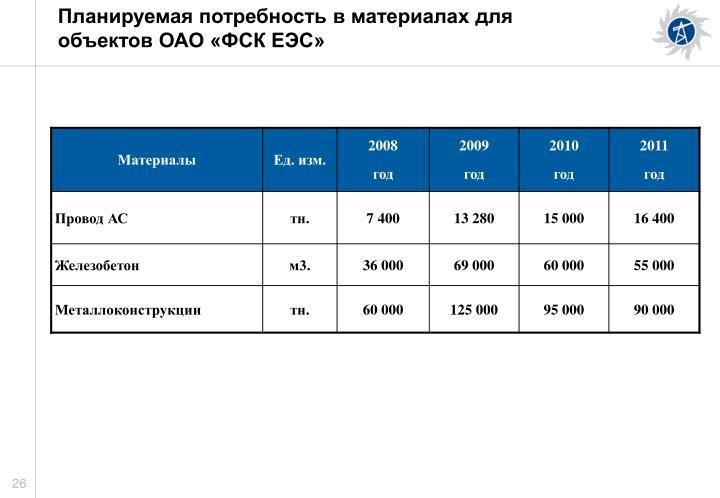 Планируемая потребность в материалах для объектов ОАО «ФСК ЕЭС»