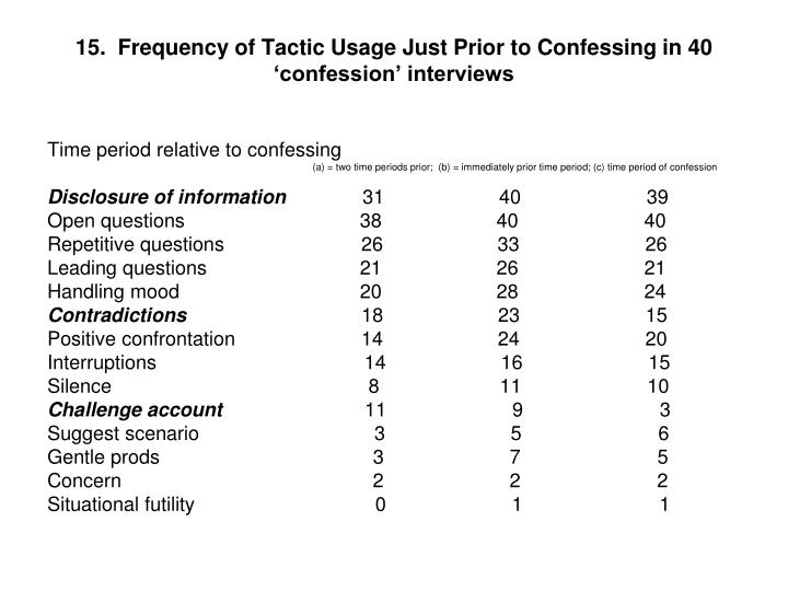 15.  Frequency of Tactic Usage Just Prior to Confessing in 40 'confession' interviews