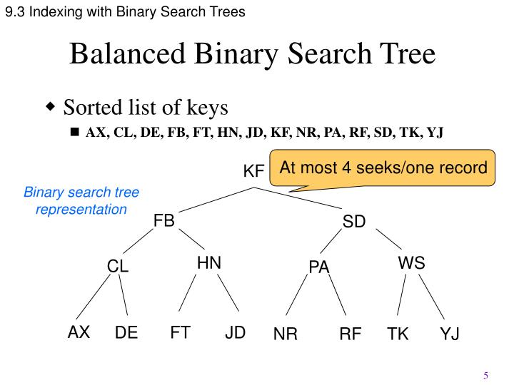 9.3 Indexing with Binary Search Trees