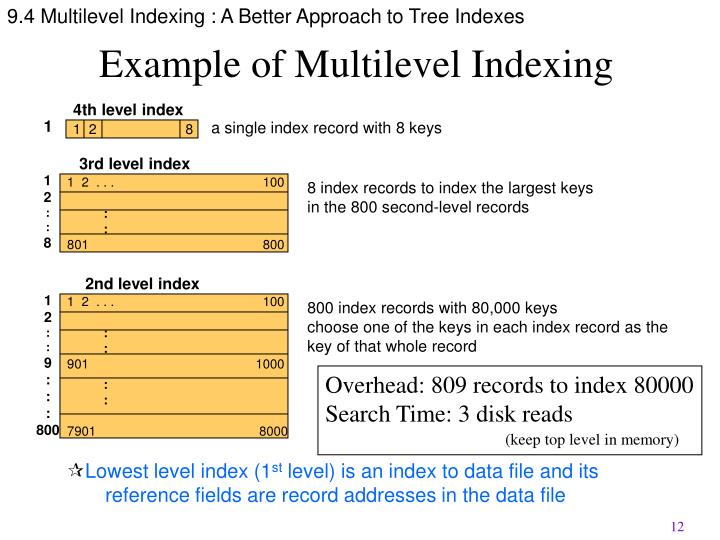 9.4 Multilevel Indexing : A Better Approach to Tree Indexes
