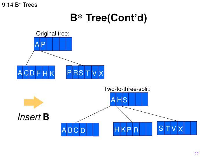 9.14 B* Trees