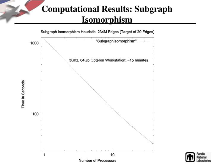 Computational Results: Subgraph Isomorphism