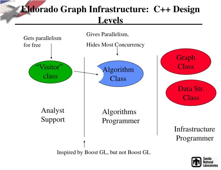Eldorado Graph Infrastructure:  C++ Design Levels